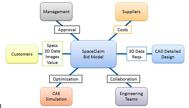 The SpaceClaim concept and bid modeling workflow